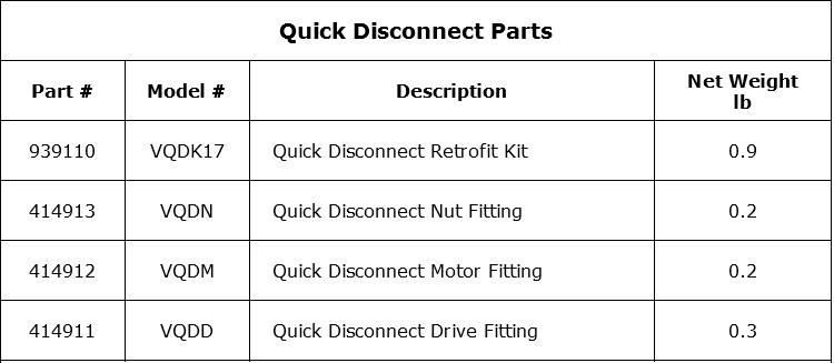 Quick Disconnect Parts
